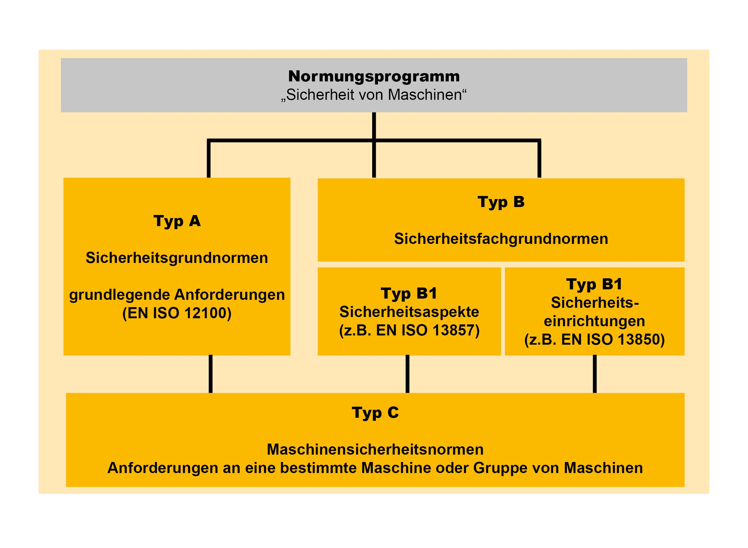Risikobeurteilung Normenrecherche Typ-A Typ-B Typ-C Normen