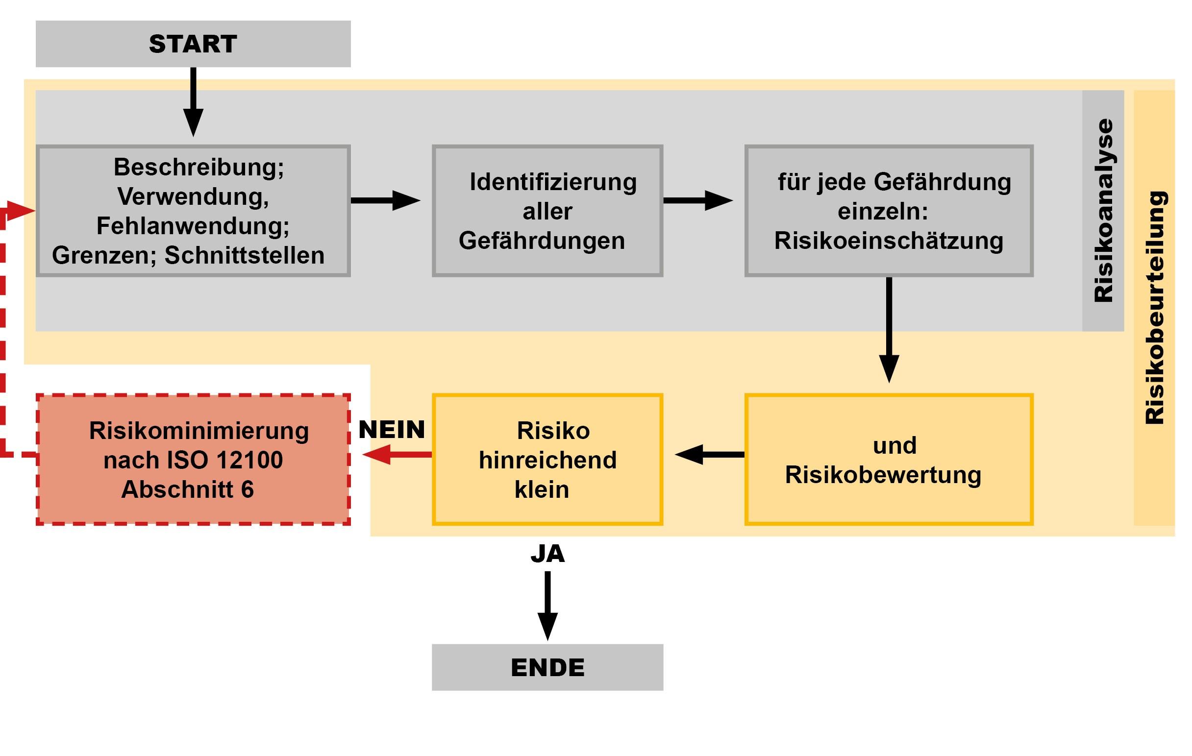 Risikobeurteilung Risikoanalyse Grenzen der Maschine Risikoeinschätzung Risikobewertung