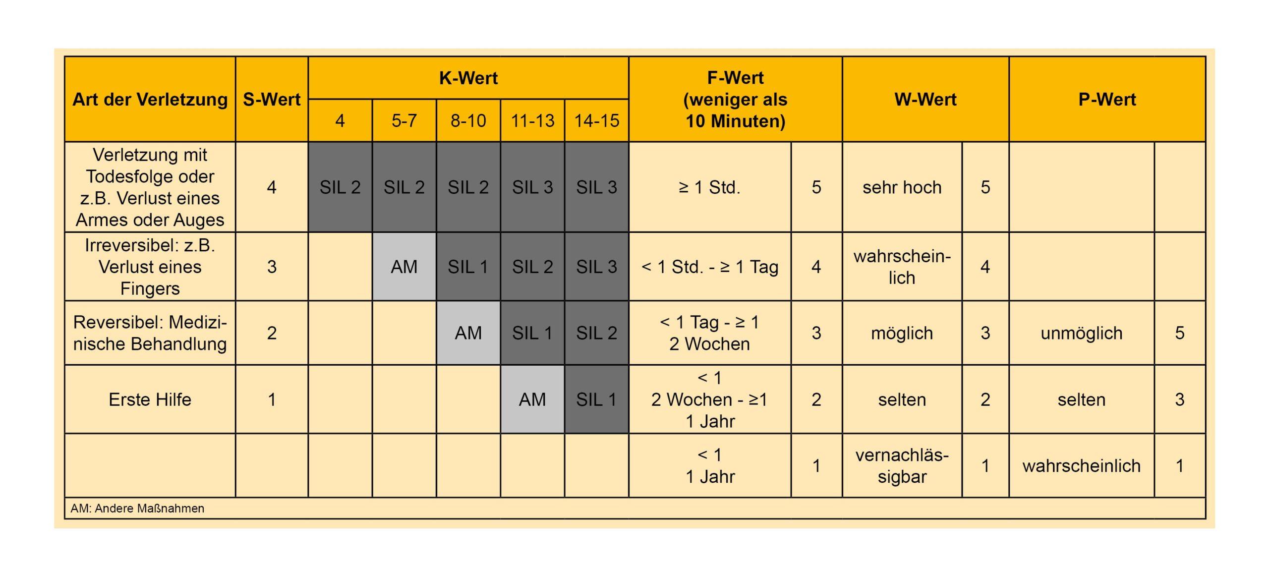 Sicherheitsanforderungsstufe Sicherheitsintegritätslevel SIL-Tabelle